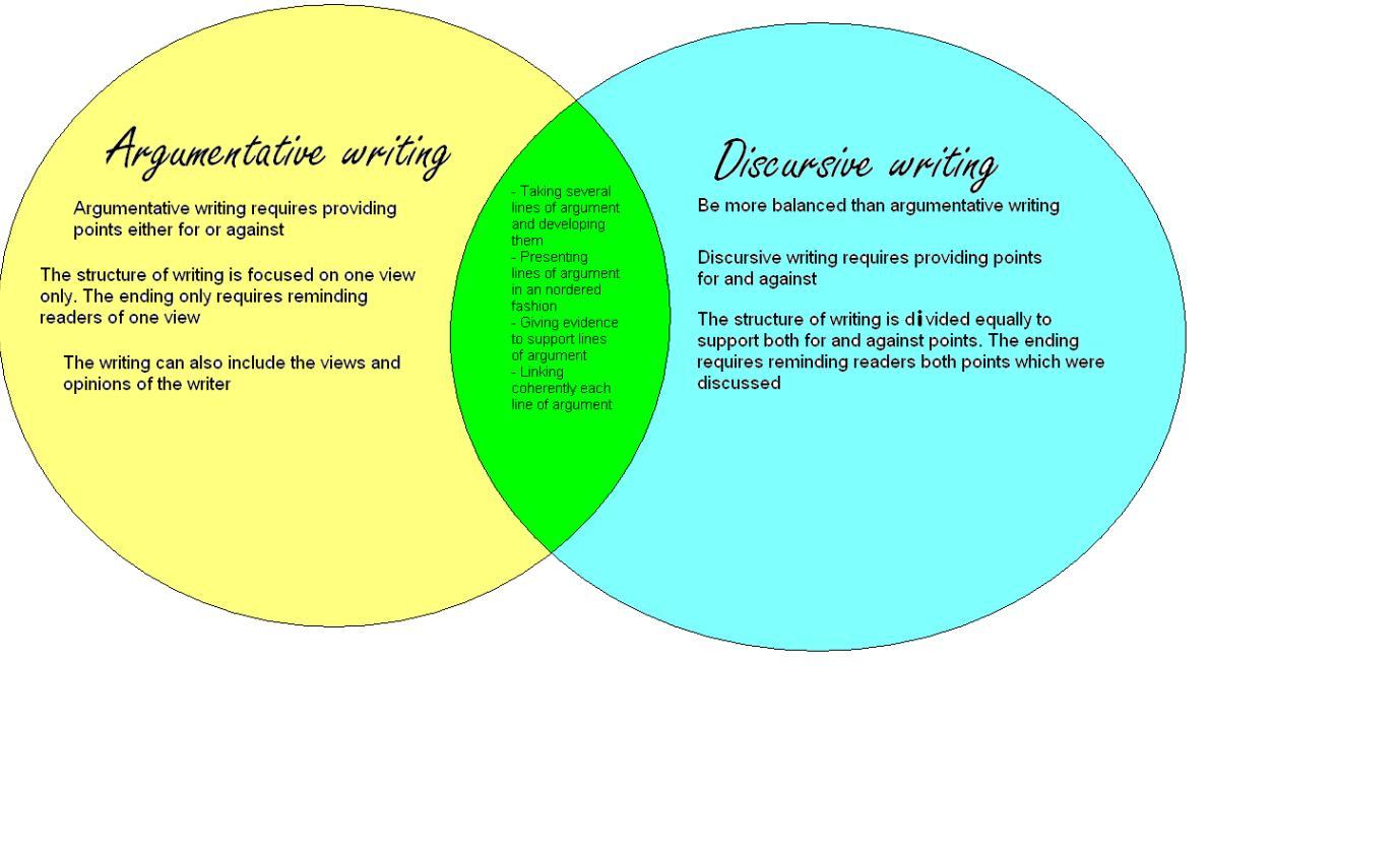 Discursive essay samples